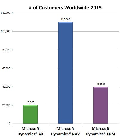 How many Microsoft Dynamics customers are there?