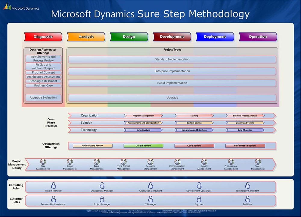 Microsoft dynamics sure step 2012 now available for download.
