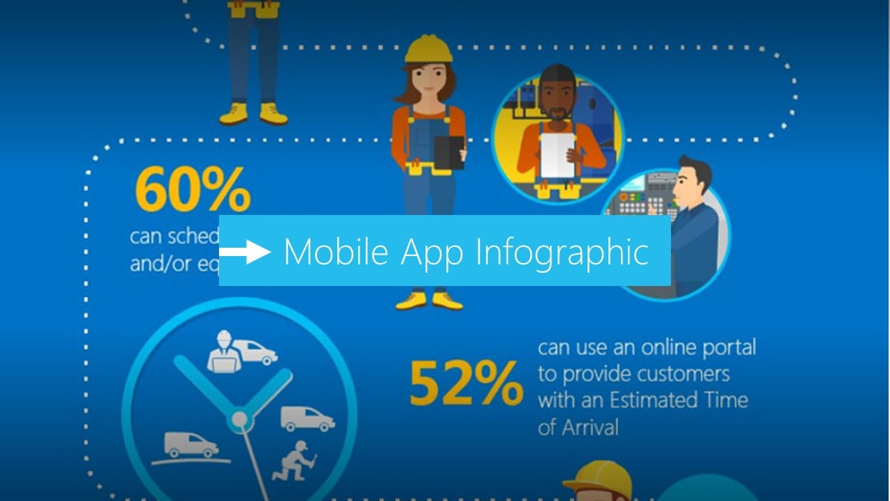Infographic : Sysco Mobile App for Field Service | Ireland and