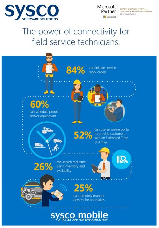 Infographic : Sysco Mobile App for Field Service | Ireland