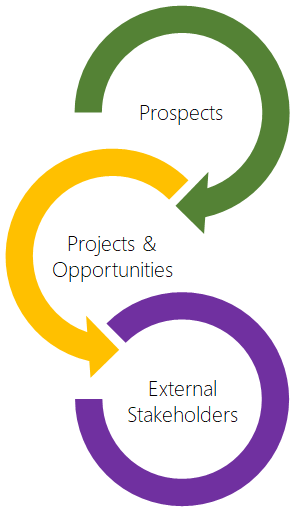 Project Sales Management – Build Sales and Monitor Performance