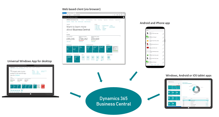 Microsoft Dynamics 365 Business Central Blog Series | Sysco